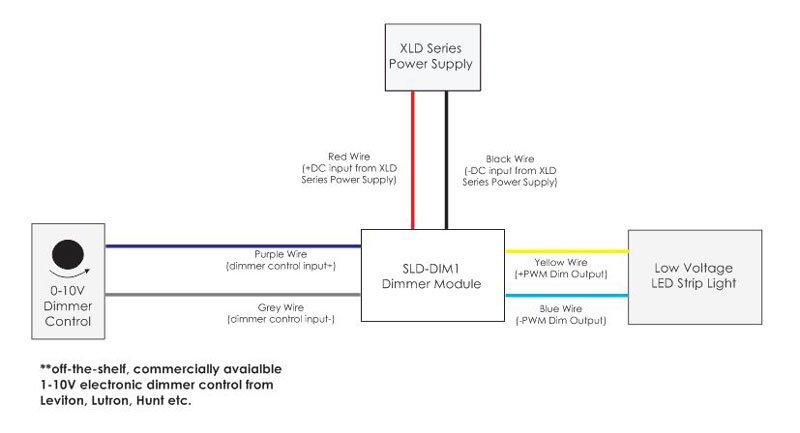 0-10V LED Dimmer module SLD-DIM-1B - LED World Canada on