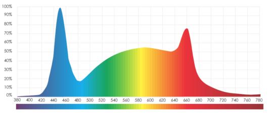 480W LED Grow Panel Spectrum graph